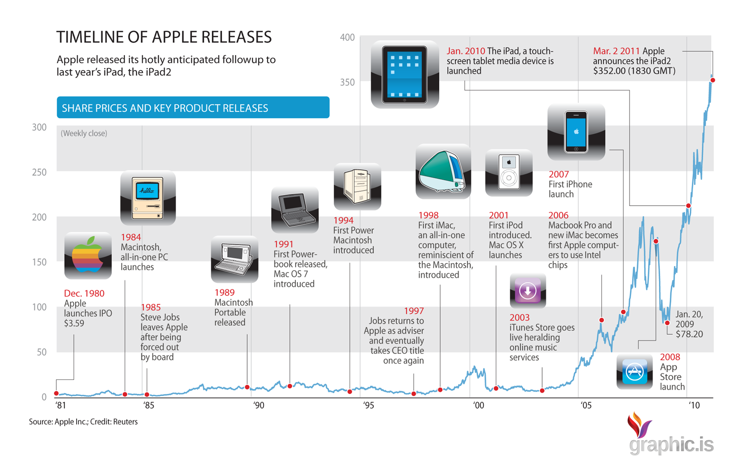 timeline apple infographic technology milestones historia history growth disruption key visual inc map releases infography graphic apples tech productos infografia