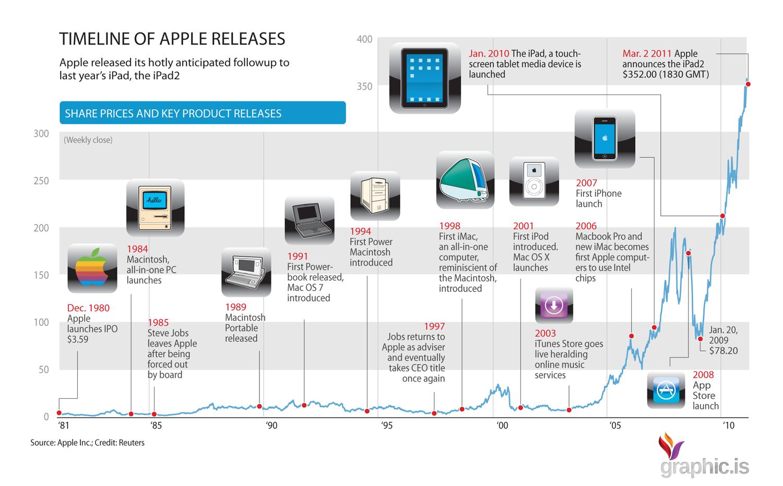 Apple Timeline Infographic Technology News Blog
