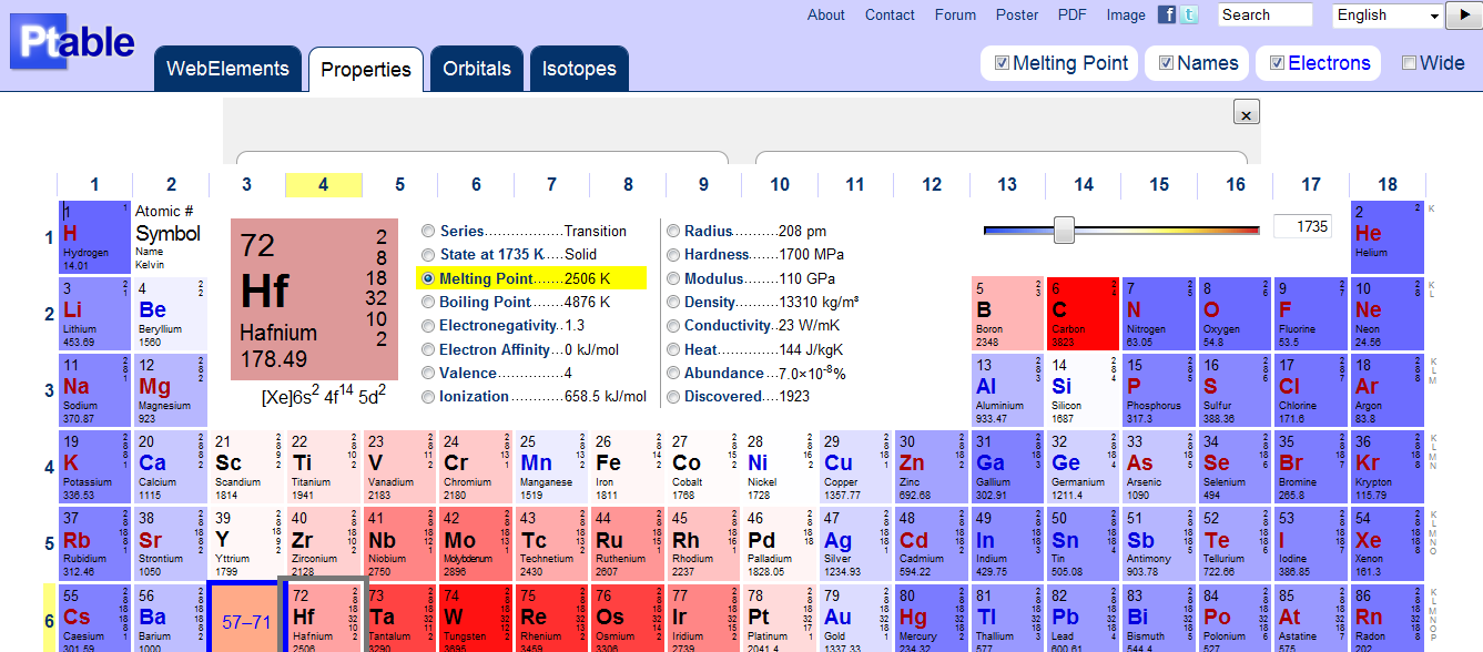 Interactive periodic table technology news blog for Ptable interactive